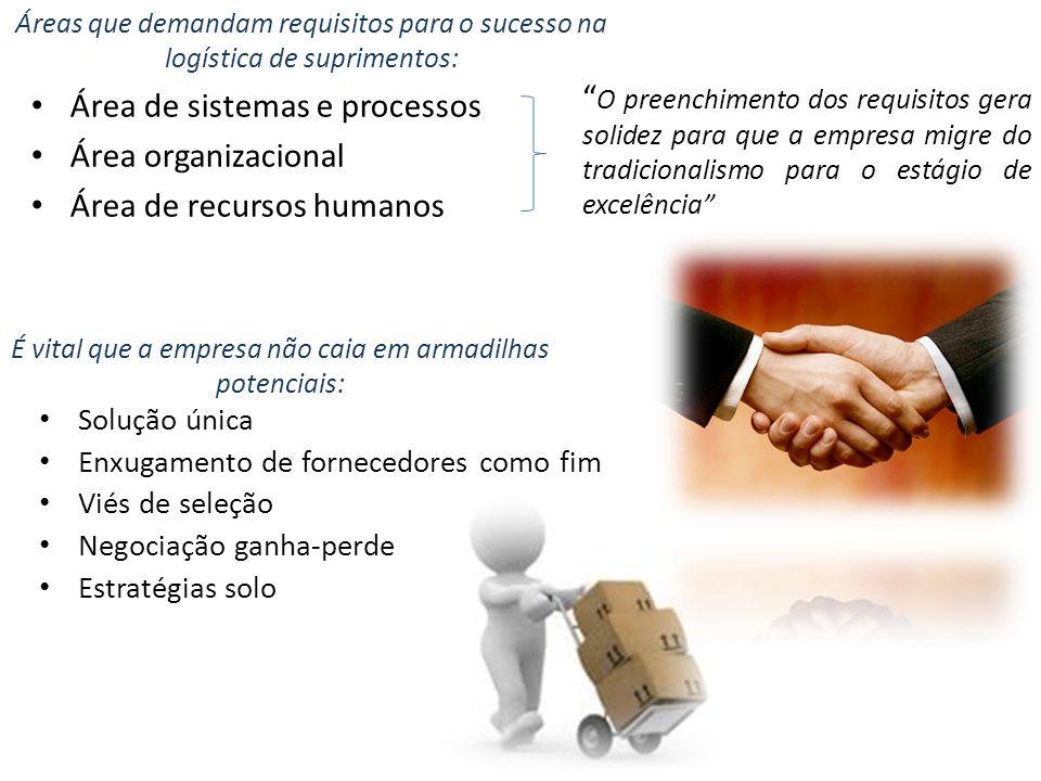 Áreas que demandam requisitos para o sucesso na logística de suprimentos: Área de sistemas e processos Área organizacional Área de recursos humanos É
