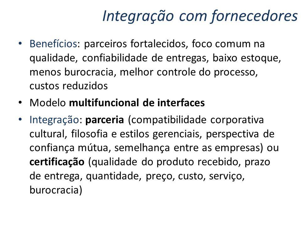 Integração com fornecedores Benefícios: parceiros fortalecidos, foco comum na qualidade, confiabilidade de entregas, baixo estoque, menos burocracia,