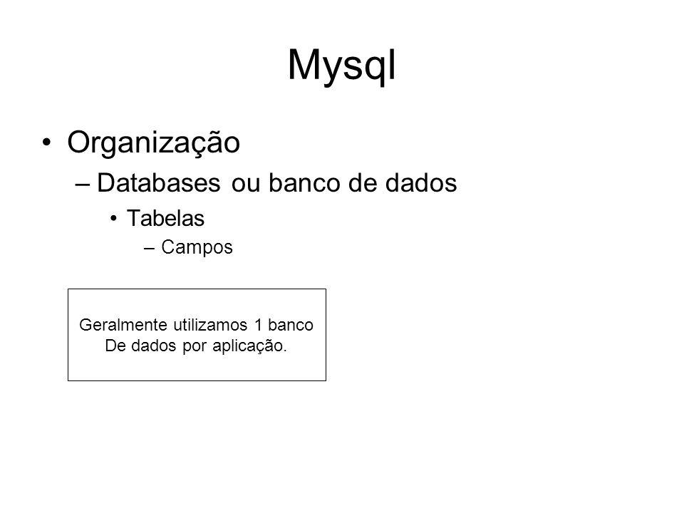 Mysql Organização –Databases ou banco de dados Tabelas –Campos Geralmente utilizamos 1 banco De dados por aplicação.
