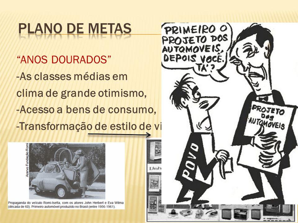ANOS DOURADOS -As classes médias em clima de grande otimismo, -Acesso a bens de consumo, -Transformação de estilo de vida.