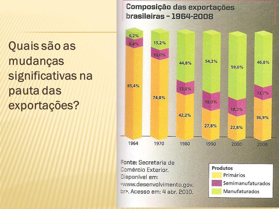 Quais são as mudanças significativas na pauta das exportações?
