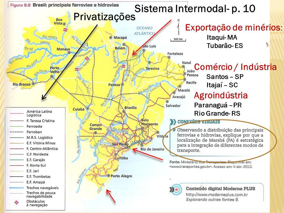 Privatizações Exportação de minérios : Itaqui- MA Tubarão- ES Comércio / Indústria Santos – SP Itajaí – SC Agroindústria Paranaguá –PR Rio Grande- RS