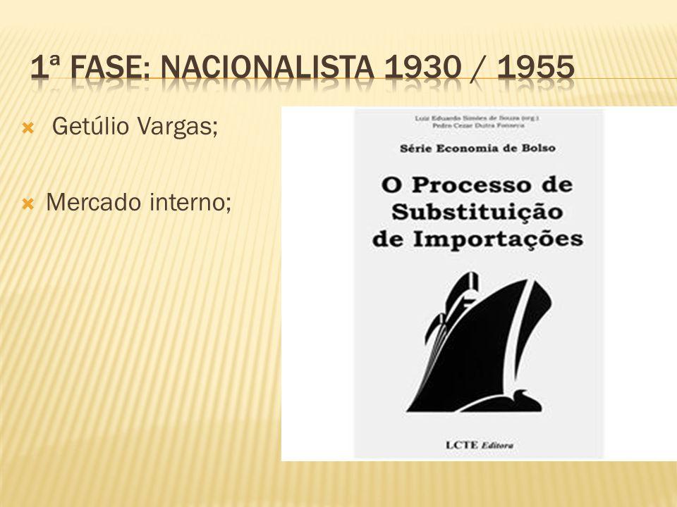 Getúlio Vargas; Mercado interno;