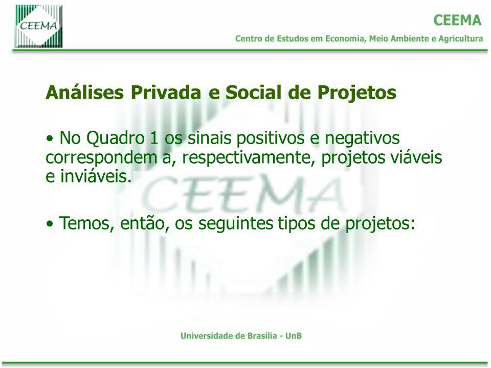 No Quadro 1 os sinais positivos e negativos correspondem a, respectivamente, projetos viáveis e inviáveis. Temos, então, os seguintes tipos de projeto