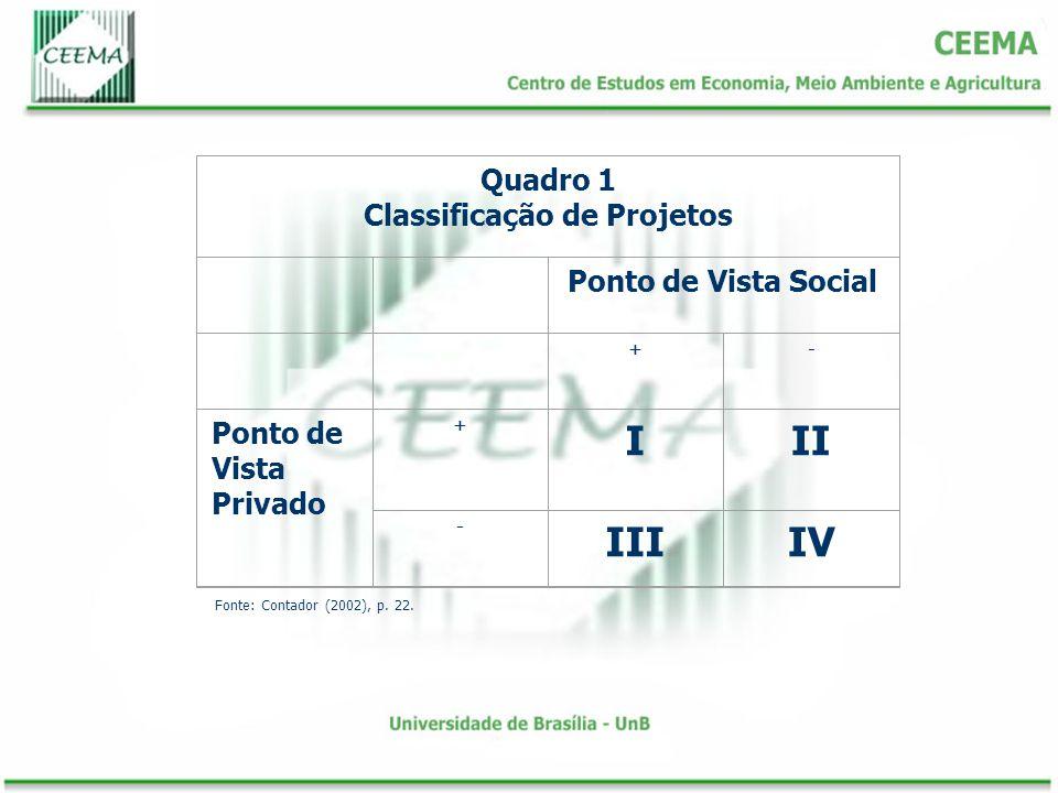 Quadro 1 Classificação de Projetos Ponto de Vista Social +- Ponto de Vista Privado + III - IIIIV Fonte: Contador (2002), p. 22.
