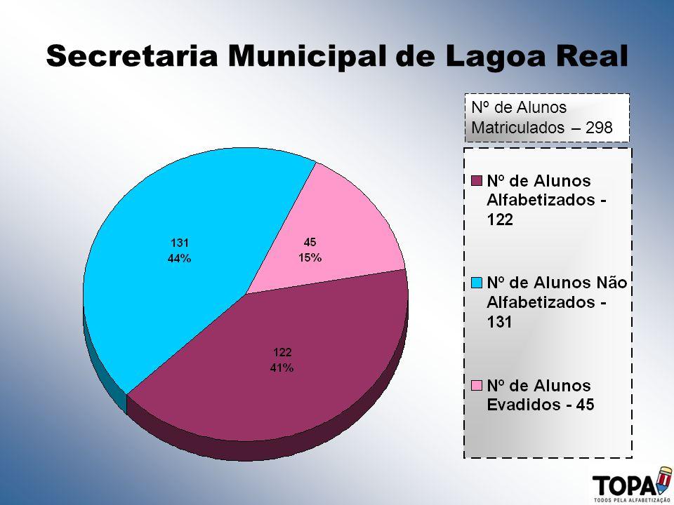 Secretaria Municipal de Lagoa Real Nº de Alunos Matriculados – 298