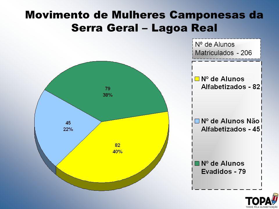 Movimento de Mulheres Camponesas da Serra Geral – Lagoa Real Nº de Alunos Matriculados - 206