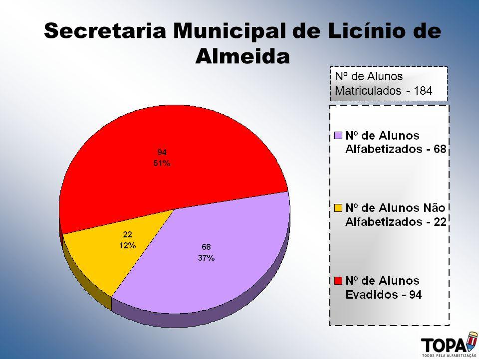 Secretaria Municipal de Licínio de Almeida Nº de Alunos Matriculados - 184