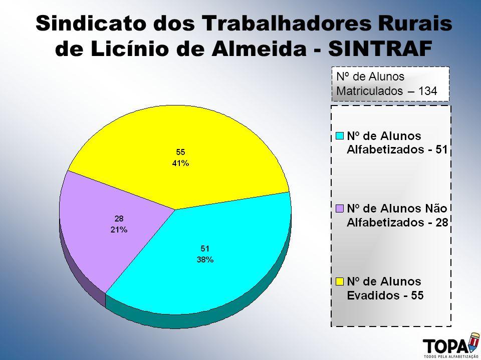 Sindicato dos Trabalhadores Rurais de Licínio de Almeida - SINTRAF Nº de Alunos Matriculados – 134