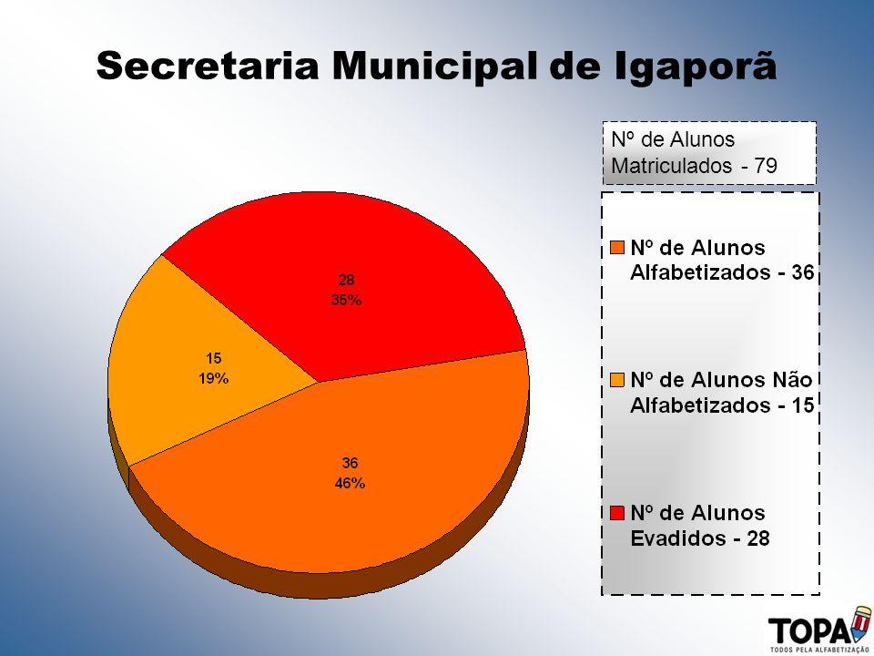 Secretaria Municipal de Igaporã Nº de Alunos Matriculados - 79