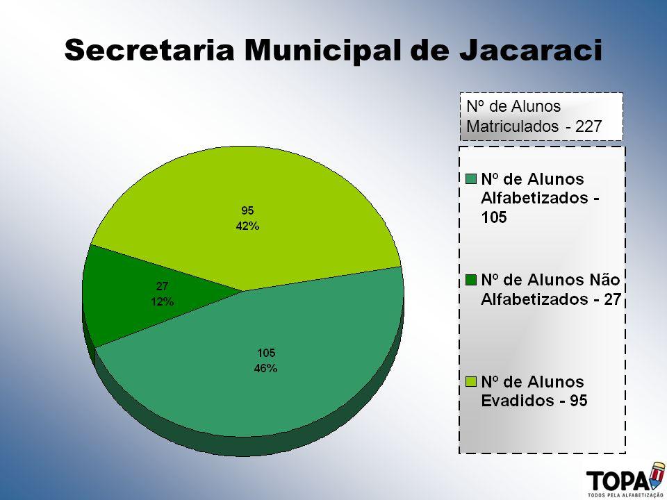 Secretaria Municipal de Jacaraci Nº de Alunos Matriculados - 227