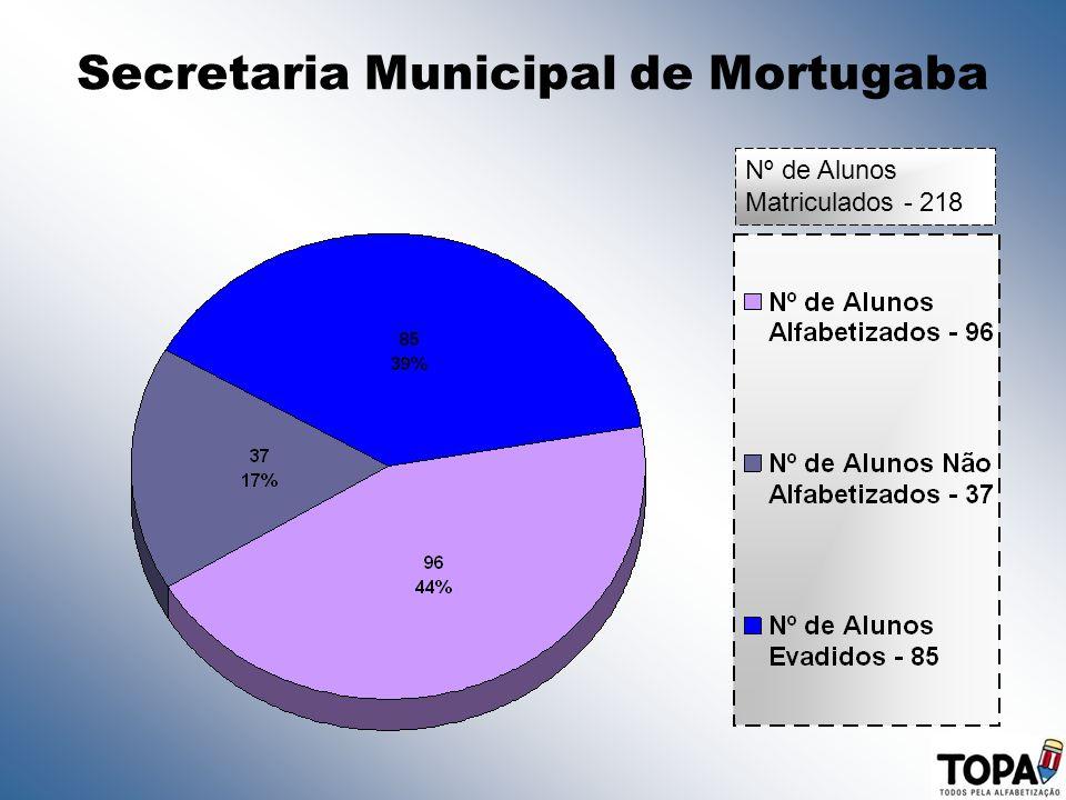 Secretaria Municipal de Mortugaba Nº de Alunos Matriculados - 218