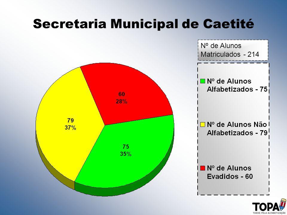 Secretaria Municipal de Caetité Nº de Alunos Matriculados - 214