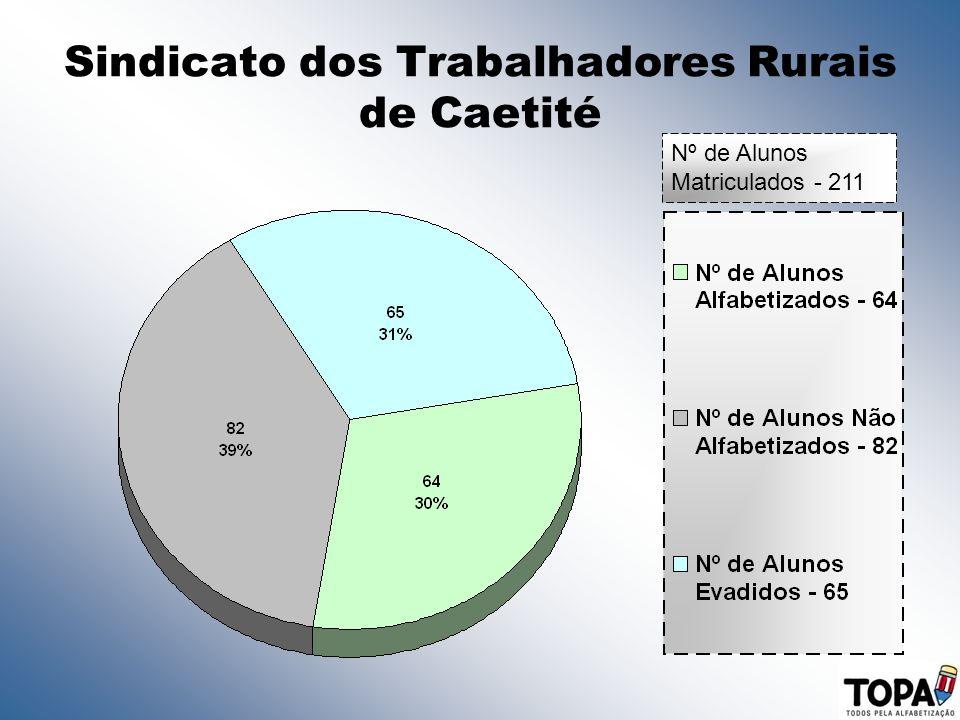 Sindicato dos Trabalhadores Rurais de Caetité Nº de Alunos Matriculados - 211