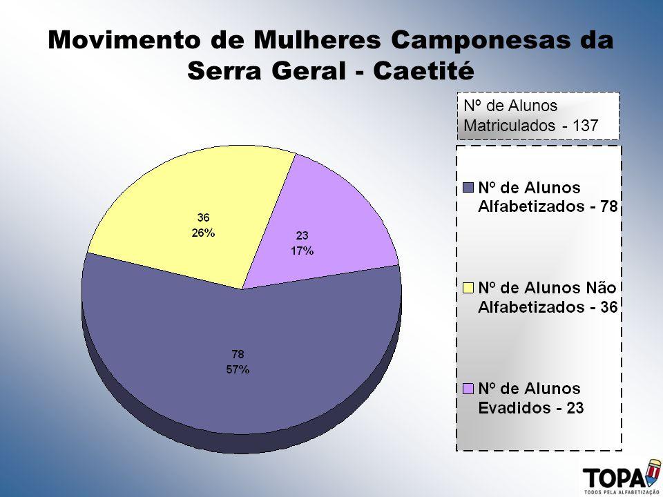 Movimento de Mulheres Camponesas da Serra Geral - Caetité Nº de Alunos Matriculados - 137