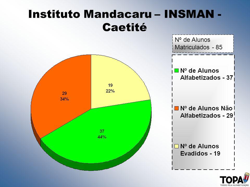 Instituto Mandacaru – INSMAN - Caetité Nº de Alunos Matriculados - 85