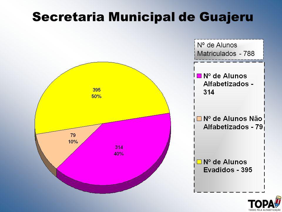 Secretaria Municipal de Guajeru Nº de Alunos Matriculados - 788