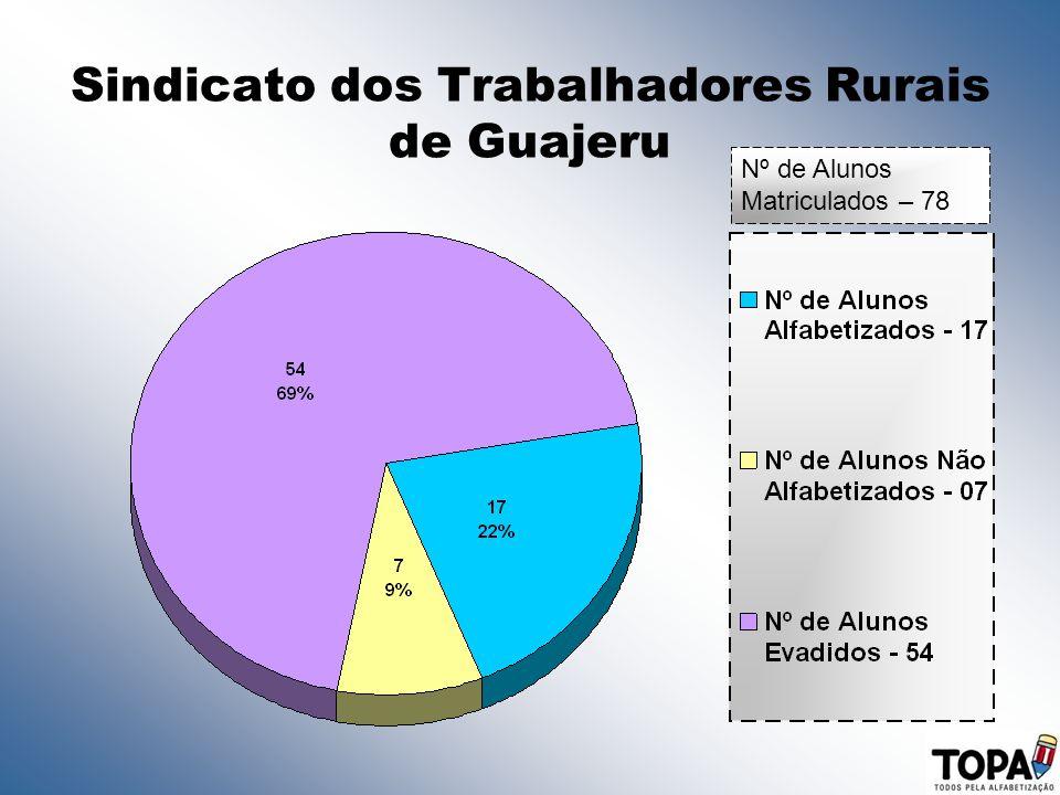 Sindicato dos Trabalhadores Rurais de Guajeru Nº de Alunos Matriculados – 78