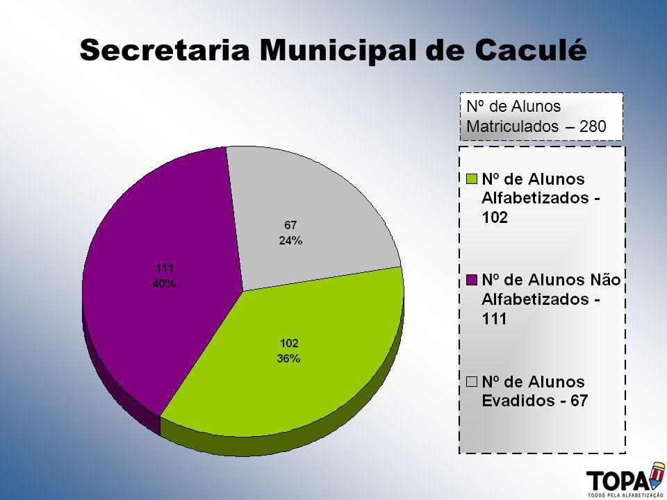 Secretaria Municipal de Caculé Nº de Alunos Matriculados – 280
