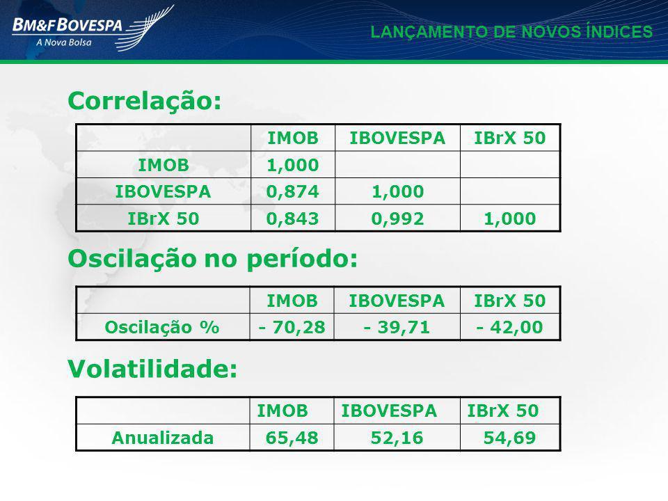 LANÇAMENTO DE NOVOS ÍNDICES Correlação: IMOBIBOVESPAIBrX 50 IMOB1,000 IBOVESPA0,8741,000 IBrX 500,8430,9921,000 IMOBIBOVESPAIBrX 50 Oscilação %- 70,28