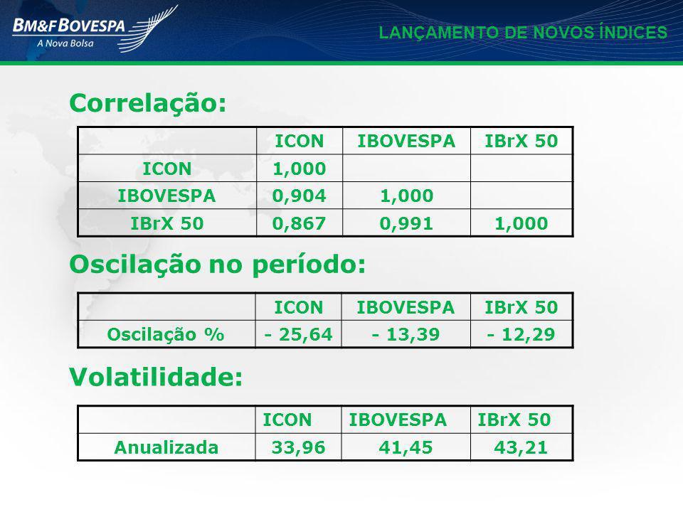 LANÇAMENTO DE NOVOS ÍNDICES Correlação: ICONIBOVESPAIBrX 50 ICON1,000 IBOVESPA0,9041,000 IBrX 500,8670,9911,000 ICONIBOVESPAIBrX 50 Oscilação %- 25,64