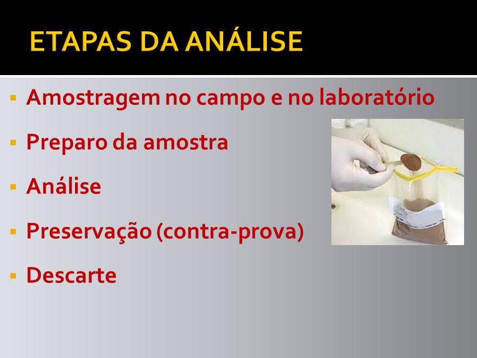 Amostragem no campo e no laboratório Preparo da amostra Análise Preservação (contra-prova) Descarte