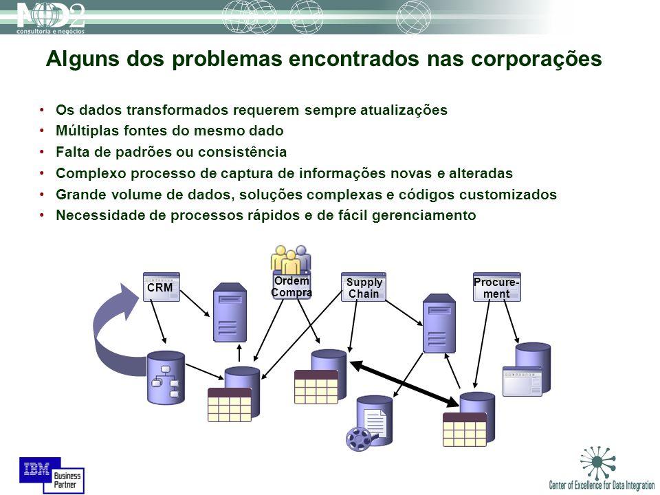CRM Ordem Compra Supply Chain Procure- ment Alguns dos problemas encontrados nas corporações Os dados transformados requerem sempre atualizações Múlti