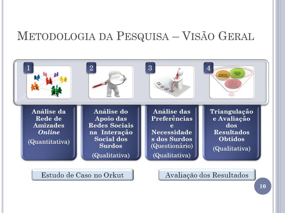 M ETODOLOGIA DA P ESQUISA – V ISÃO G ERAL 10 Estudo de Caso no OrkutAvaliação dos Resultados 4 4 3 3 2 2 1 1