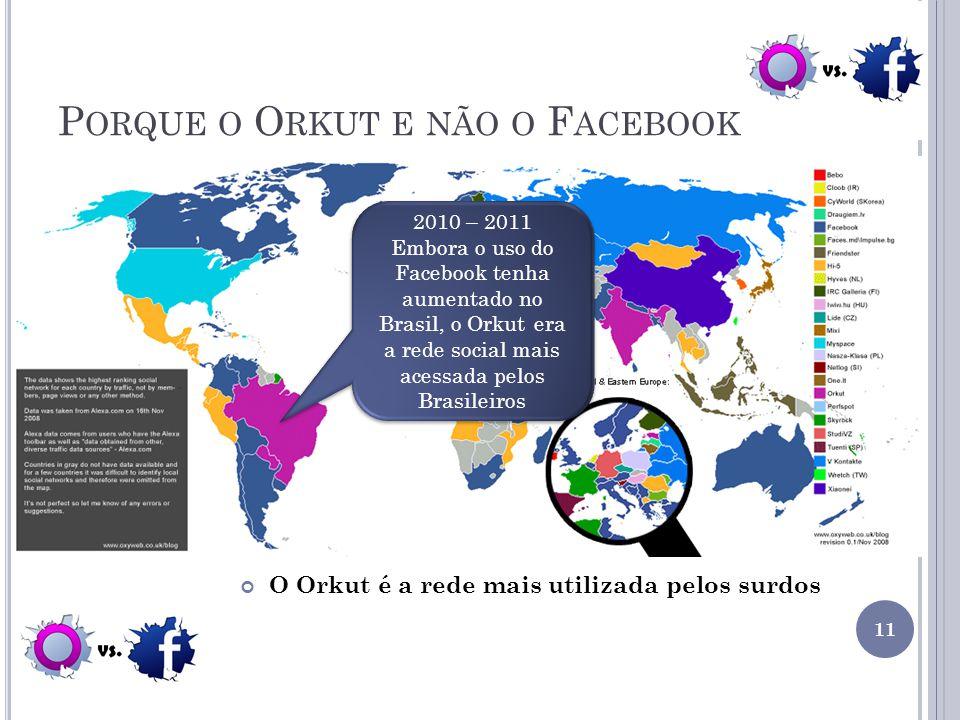 P ORQUE O O RKUT E NÃO O F ACEBOOK O Orkut é a rede mais utilizada pelos surdos 2010 – 2011 Embora o uso do Facebook tenha aumentado no Brasil, o Orku