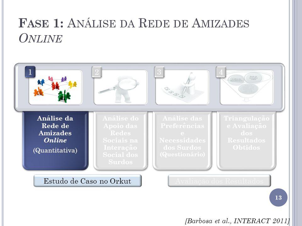 F ASE 1: A NÁLISE DA R EDE DE A MIZADES O NLINE 13 Estudo de Caso no OrkutAvaliação dos Resultados 4 4 3 3 2 2 1 1 [Barbosa et al., INTERACT 2011]