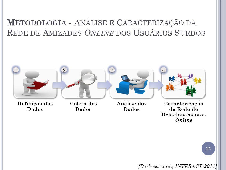 M ETODOLOGIA - A NÁLISE E C ARACTERIZAÇÃO DA R EDE DE A MIZADES O NLINE DOS U SUÁRIOS S URDOS 15 1 1 2 2 3 3 4 4 [Barbosa et al., INTERACT 2011]