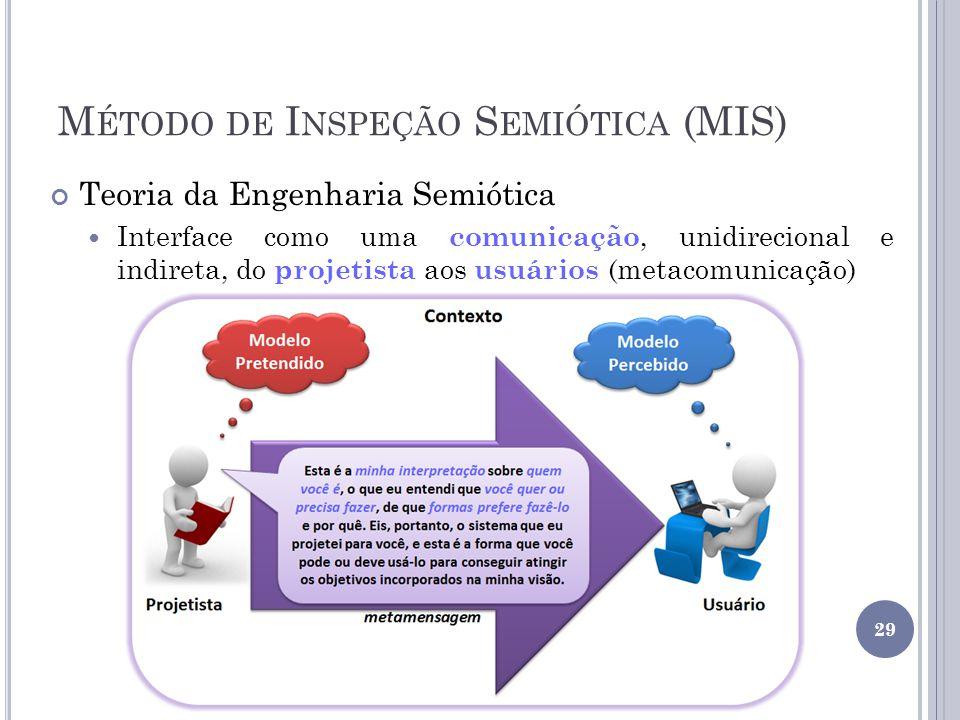 M ÉTODO DE I NSPEÇÃO S EMIÓTICA (MIS) Teoria da Engenharia Semiótica Interface como uma comunicação, unidirecional e indireta, do projetista aos usuár