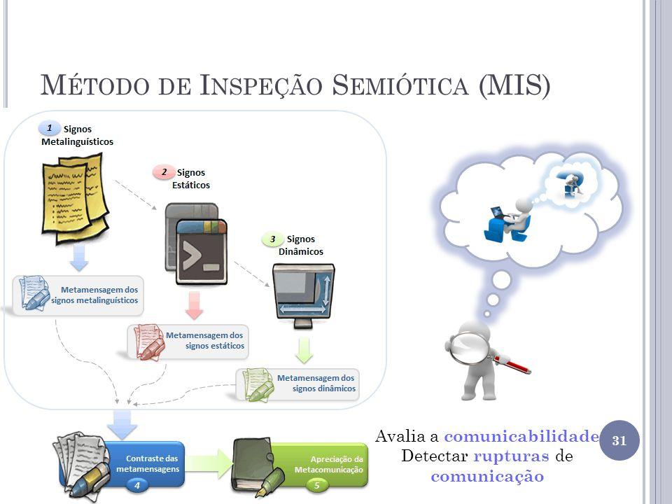M ÉTODO DE I NSPEÇÃO S EMIÓTICA (MIS) 31 Avalia a comunicabilidade Detectar rupturas de comunicação