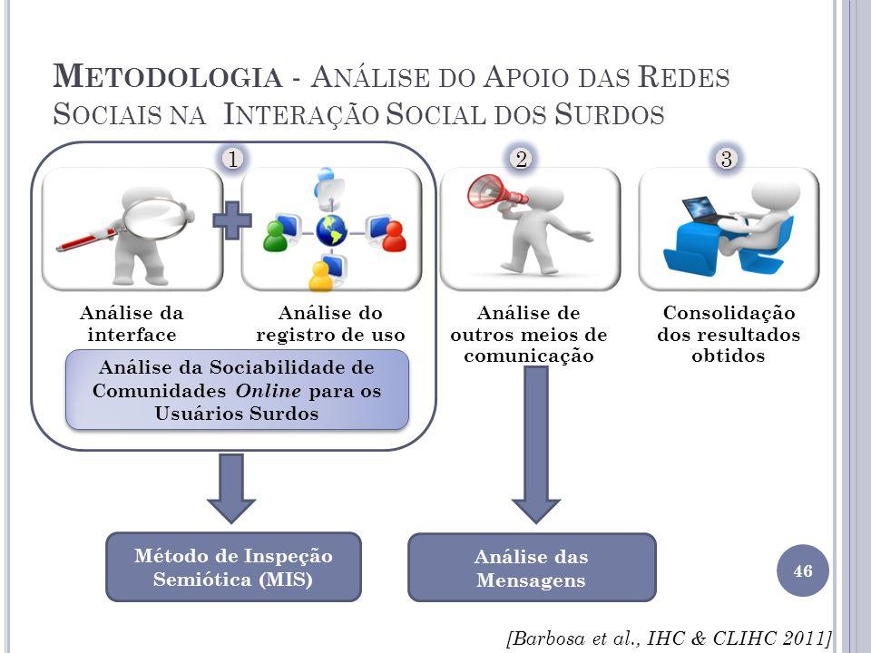 M ETODOLOGIA - A NÁLISE DO A POIO DAS R EDES S OCIAIS NA I NTERAÇÃO S OCIAL DOS S URDOS 46 Análise da interface Análise do registro de uso Análise de