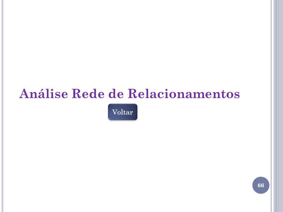 Análise Rede de Relacionamentos 66 Voltar
