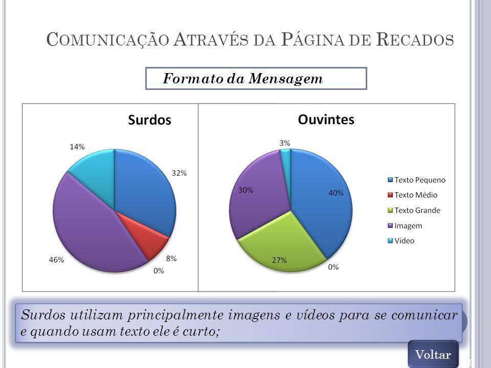 89 C OMUNICAÇÃO A TRAVÉS DA P ÁGINA DE R ECADOS Surdos utilizam principalmente imagens e vídeos para se comunicar e quando usam texto ele é curto; For