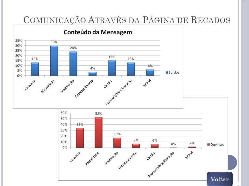 90 Conteúdo da Mensagem C OMUNICAÇÃO A TRAVÉS DA P ÁGINA DE R ECADOS Voltar
