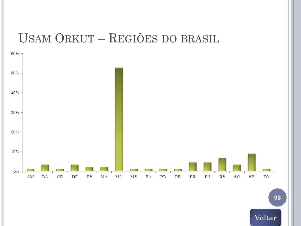 U SAM O RKUT – R EGIÕES DO BRASIL 93 Voltar