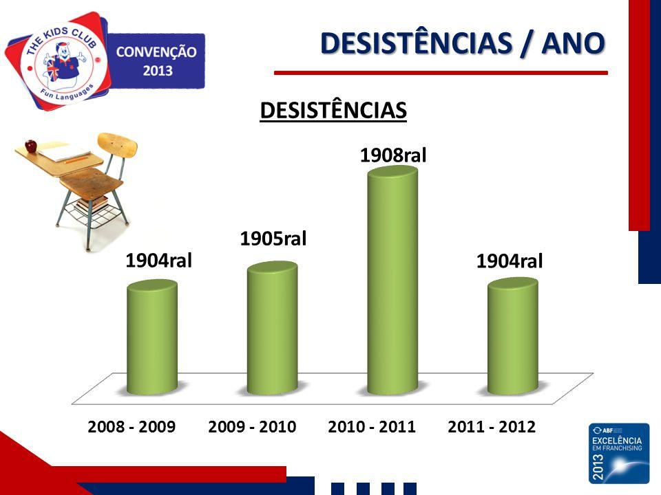 DESISTÊNCIAS / ANO
