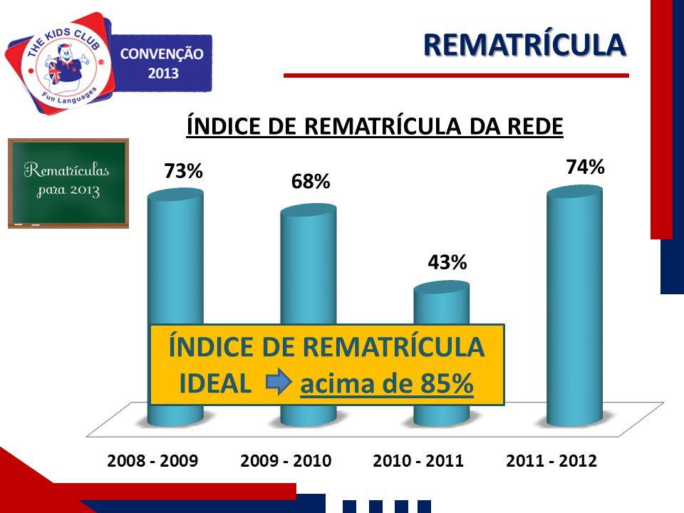 REMATRÍCULA ÍNDICE DE REMATRÍCULA IDEAL acima de 85%