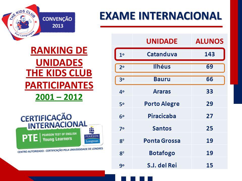 EXAME INTERNACIONAL RANKING DE UNIDADES THE KIDS CLUB PARTICIPANTES 2001 – 2012 UNIDADEALUNOS 1o1o Catanduva143 2o2o Ilhéus69 3o3o Bauru66 4o4o Araras