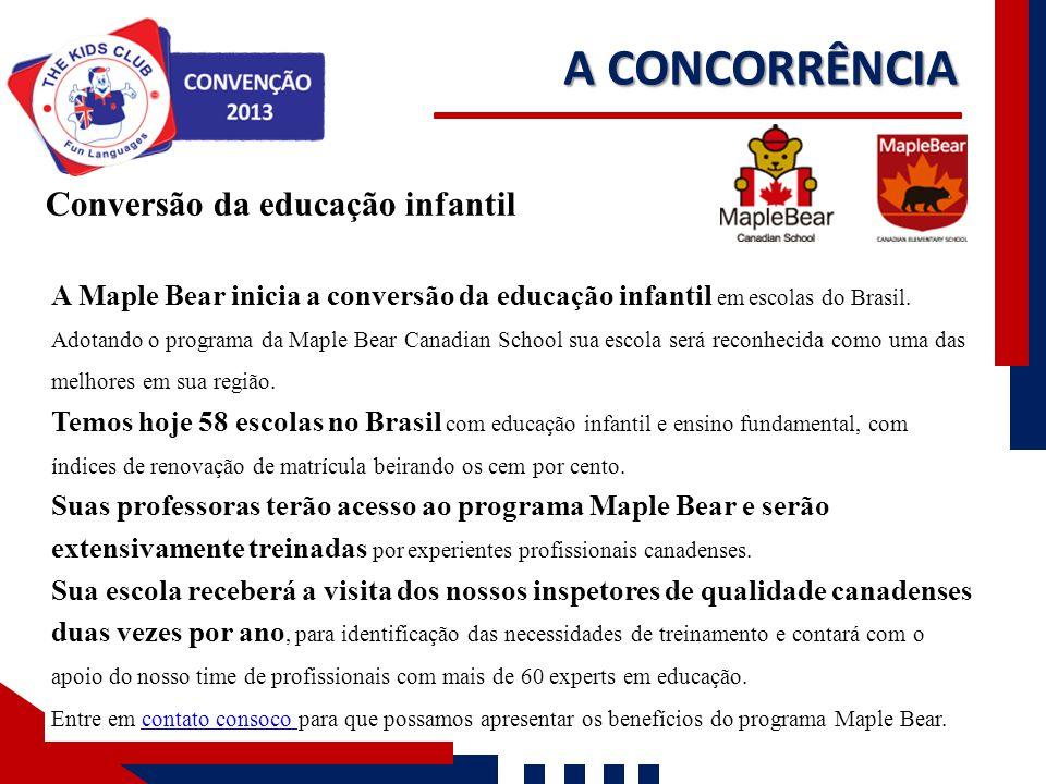 A CONCORRÊNCIA Nossos Números Conversão da educação infantil A Maple Bear inicia a conversão da educação infantil em escolas do Brasil. Adotando o pro