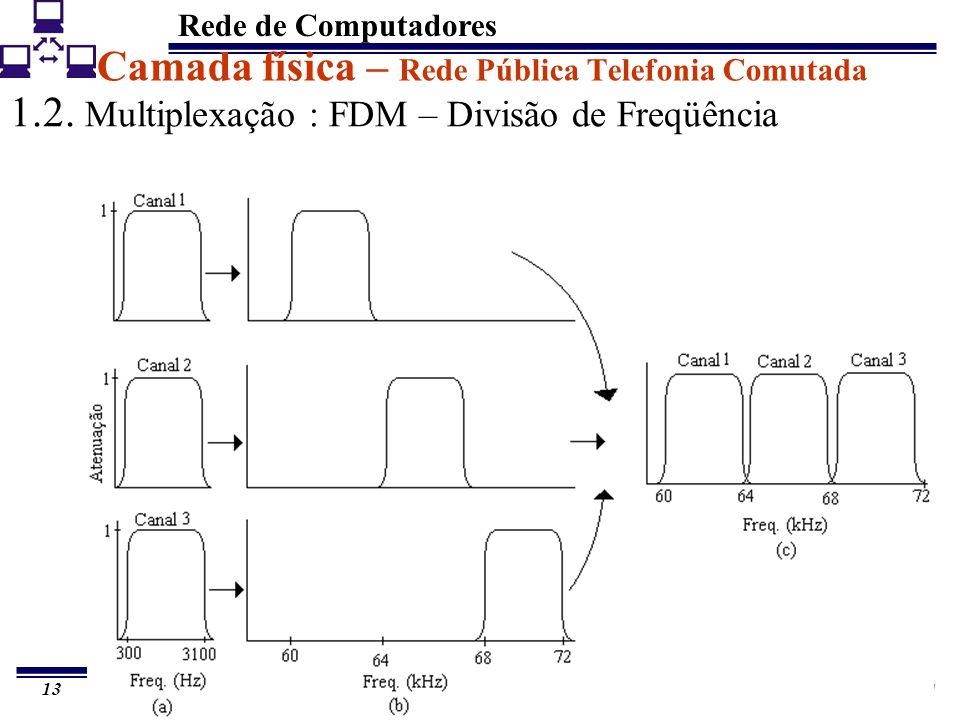 Rede de Computadores 13 Camada física – Rede Pública Telefonia Comutada 1.2. Multiplexação : FDM – Divisão de Freqüência