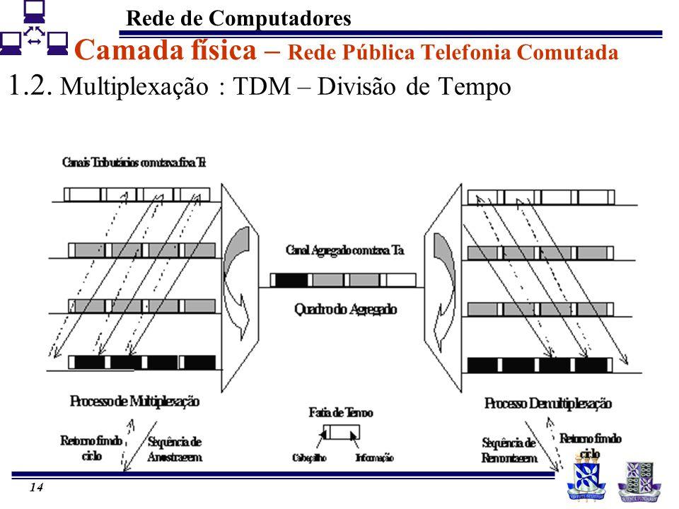 Rede de Computadores 14 Camada física – Rede Pública Telefonia Comutada 1.2. Multiplexação : TDM – Divisão de Tempo