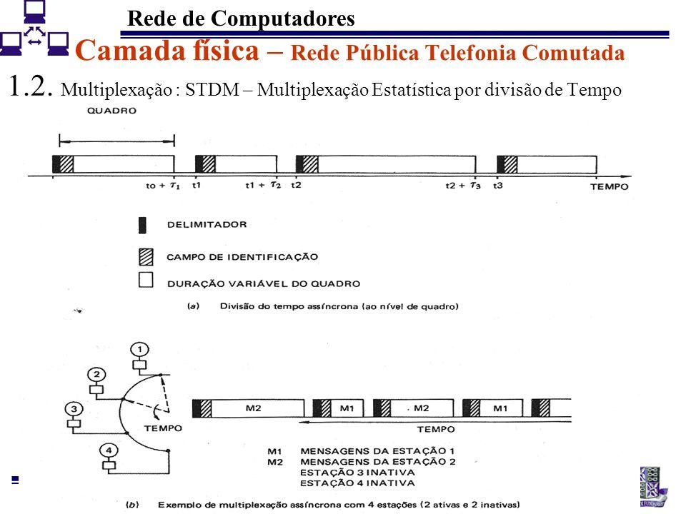 Rede de Computadores 15 Camada física – Rede Pública Telefonia Comutada 1.2. Multiplexação : STDM – Multiplexação Estatística por divisão de Tempo