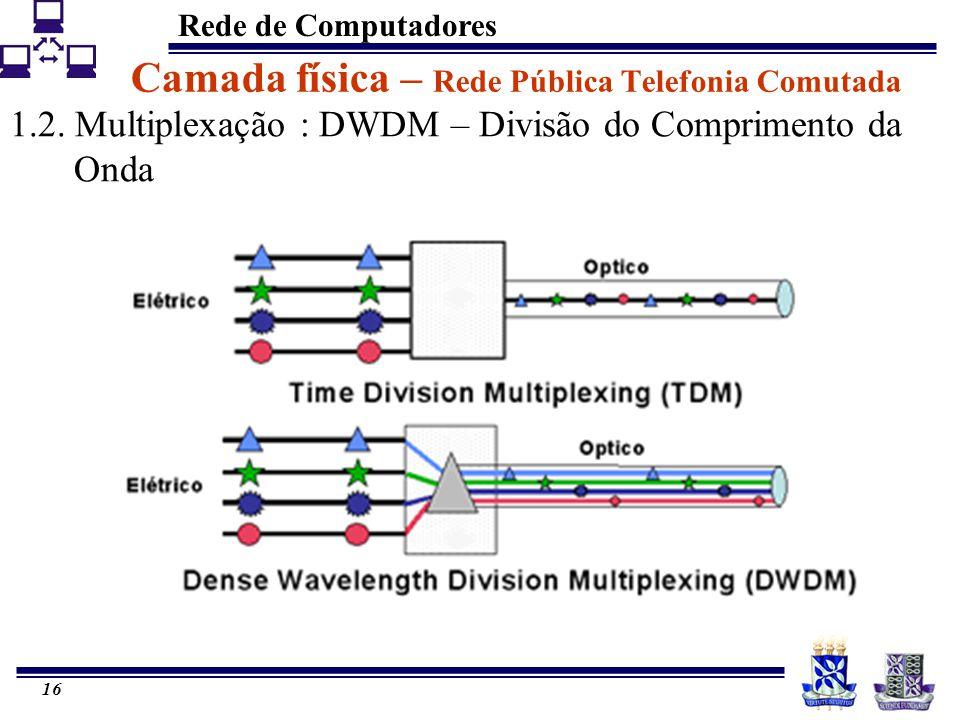 Rede de Computadores 16 Camada física – Rede Pública Telefonia Comutada 1.2. Multiplexação : DWDM – Divisão do Comprimento da Onda