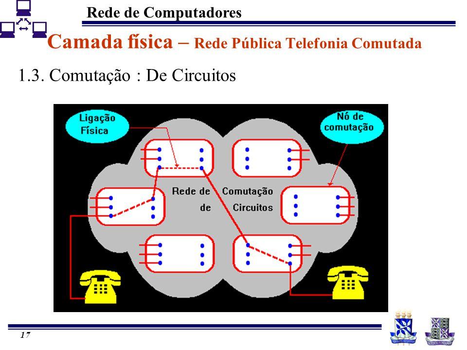 Rede de Computadores 17 Camada física – Rede Pública Telefonia Comutada 1.3. Comutação : De Circuitos