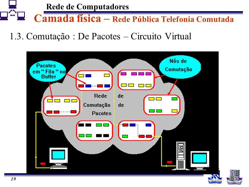 Rede de Computadores 19 Camada física – Rede Pública Telefonia Comutada 1.3. Comutação : De Pacotes – Circuito Virtual