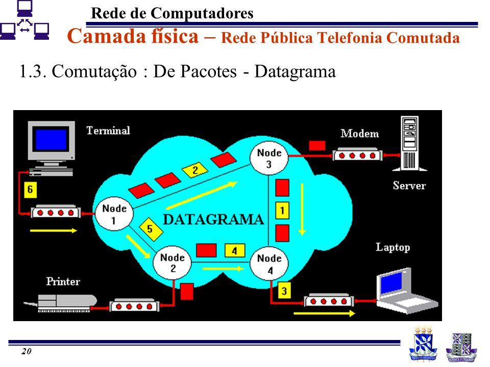 Rede de Computadores 20 Camada física – Rede Pública Telefonia Comutada 1.3. Comutação : De Pacotes - Datagrama