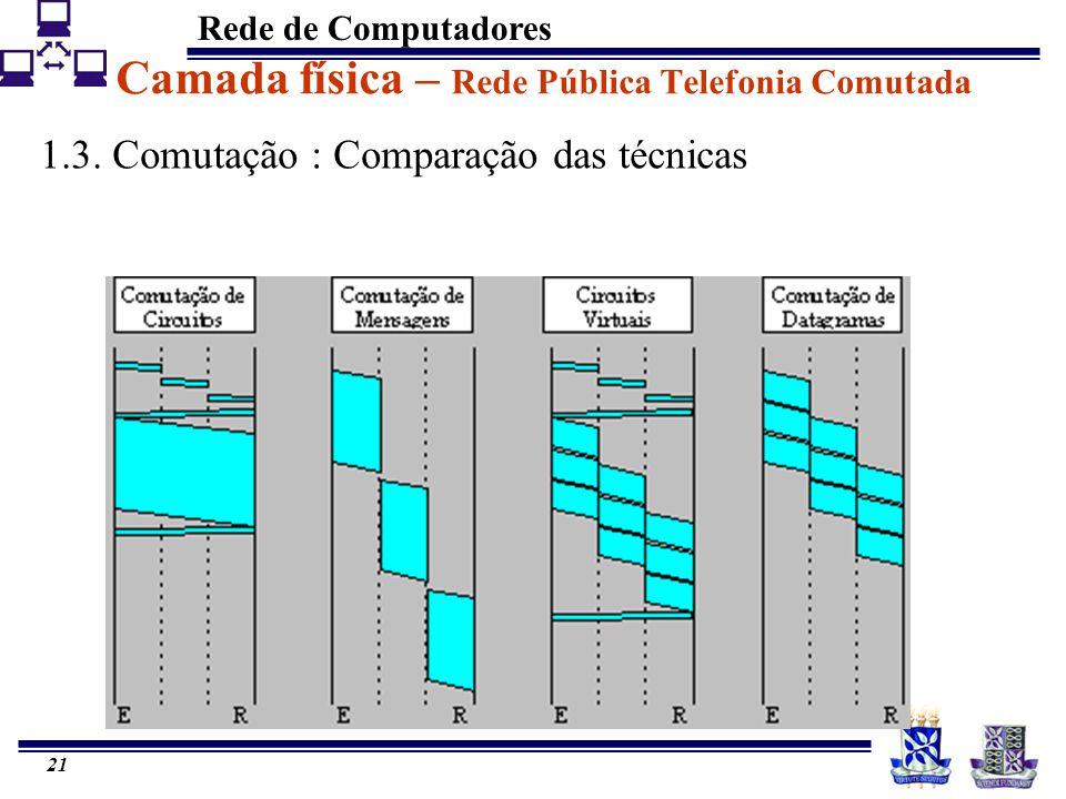 Rede de Computadores 21 Camada física – Rede Pública Telefonia Comutada 1.3. Comutação : Comparação das técnicas